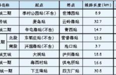 青岛第三期7个地铁项目获批 6号线二期衔接青岛西站